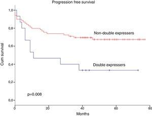 Progression Free Survival in MYC+/BCL2+ expression by IHC (dual protein expressers) vs no coexpression of these markers.