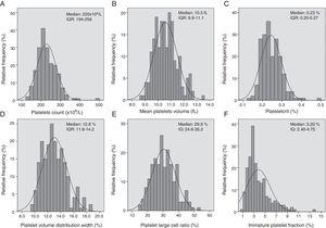 Distribution frequency of platelets count (A) and platelet indexes (B, C, D, E and F) in 197 blood donors. IQR: interquartile range.
