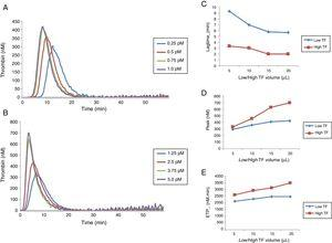 Comparison of thrombin generation test parameters with low and high TF using normal poor platelet plasma (PPP). (A) TG curve with low TF. (B) TG curve with high TF. Comparison between lag time (C), peak (D) and ETP (E) values obtained with low and high TF titration. Each experiment was performed in duplicate for each dilution.