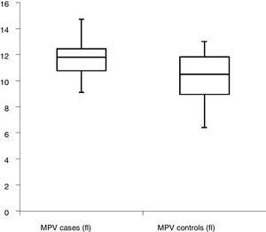 Mean platelet volume in preeclampsia and controls.