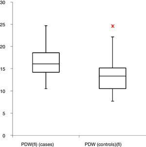 Platelet distribution width in preeclampsia and controls.