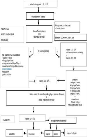 Treatment algorithm for adult patients with immune thrombocytopenic purpura (ITP) attending a referral center in Northeastern Brazil – recently diagnosed or recurrence/persistent ITP. Systemic lupus erythematosus (SLE), HIV, hepatitis C virus (HVC), antiphospholipid syndrome (APS), Helicobacter pylori (H. pylori).