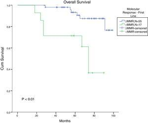 Cumulative survival for patients who achieved MMR with imatinib in chronic-phase CML patients (missing=15).