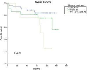 Cumulative survival in CML patients, stratified according to the number of treatment lines.