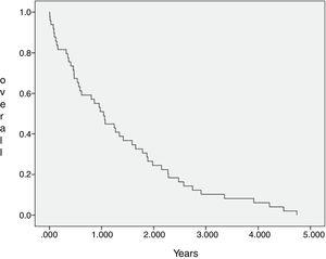 Overall survival of 57 patients with mantle cell lymphoma followed at Santa Casa of Sao Paulo between January 1, 2003 and May 31, 2015.