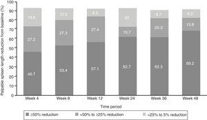 Evaluable patients with a decrease from baseline in palpable spleen length.