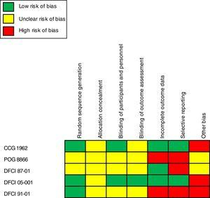 Risk assessment of bias and quality of evidence.