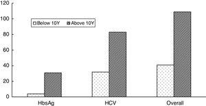 HBV, HCV and overall distribution of seropositivity in beta-thalassemia patients for hepatitis in Pakistan: seroprevalence in groups: ≤10Y and >10Y.