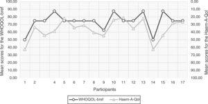 Average Haem-A-Qol and WHOQOL-bref total scores by participant.