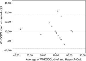 Bland–Altman plot of differences for Haem-A-Qol/WHOQOL-bref and their respective mean total scores.