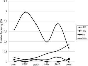Relative frequency of samples positive for HBV, HCV, HIV, and syphilis per year. HBV – hepatitis B virus; HCV – hepatitis C virus; HIV – human immunodeficiency virus. *Statistically different from 2011 (p≤0.05).
