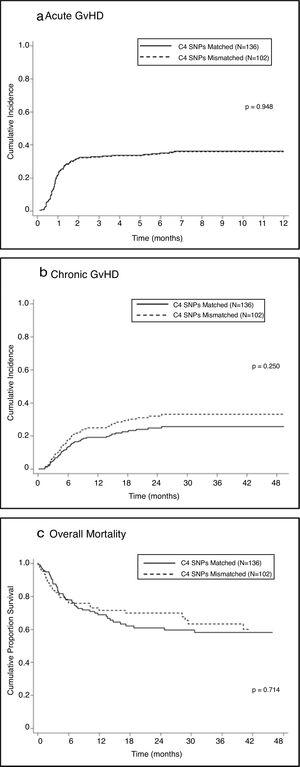 Associations between SNPs mismatched and clinical outcomes.