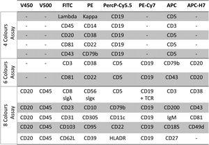 Harmonized methods for flow cytometry panels according to ERIC recommendations. Methods for residual disease detection using ERIC-harmonized approaches- approaches based on four and six markers/tube. Figure modified from Rawstrom, A.C. 2018.