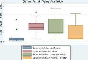 Serum ferritin distribution before transfusions, before iron chelation and after iron chelation.