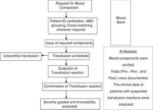 Schematic study design for active surveillance of acute TRs.