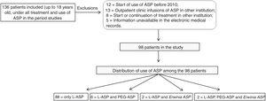 Patients selected for the study and distribution of use of ASP among patients.