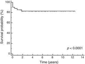 Kaplan–Meier of acute promyelocytic leukemia patients in 12 years of analysis.