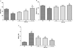 Evaluation of oxidative stress markers in neutrophils of patients with sickle cell anemia (SCA) treated or not with hydroxyurea (HU). AA: Control group (healthy individuals); SS: Group of SCA patients not treated with HU; SSHU: Group of SCA patients treated with HU (in doses of 0.5g, 1.0g or 1.5–2.0g/day). (A) SOD activity. (B) GSH-Px activity. (C) MDA concentration. Analyses performed in triplicate for each sample. (p-value-ANOVA and Tukey's test). ap<0.05 vs AA group. bp<0.05 vs SS group.