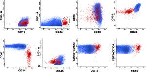 Example of positive MRD (0.014%) from a patient with BCP ALL after induction therapy. Differences in the expression of the markers from the panel in blast cells (red) and in normal BCP (blue).