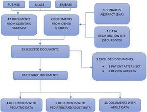 PRISMA flow diagram. Flowchart of publications included in this review. Our database searches identified a total of 47 unique records for the initial screening of abstracts and two documents from another source (congress summary and SECURE-SCD website), of which 20 were selected for full-text screening. Subsequently, three studies were excluded. Four pediatric articles and five articles with data on the pediatric population were included, totalizing 121 pediatric patients with hemoglobinopathies and COVID-19.