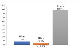 Variation of ethnicity/race among Dia positive donors. Source: System SBS PROGRESS and SBS WEB.