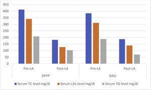 Comparison of decrease in serum TC, LDL and TG levels according to DFPP and DALI technique.