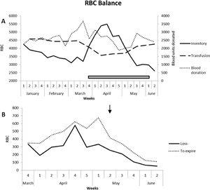 RBC balance. 2A. Blood units collected, distribution sites inventory and transfused RBC units. RBC inventory and transfused RBC units are linked to main axis and units collected are linked to secondary axis. The gray box represents the period when elective surgeries were suspended. 2B. RBC loss and weekly average of RBC units within up to 5 days to expiration date. The arrow represents the beginning of relocation of RBC units.
