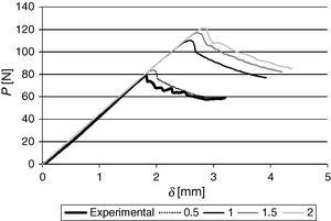 Experimental and numerical P–δ curves comparison considering different α for the energetic propagation criterion.