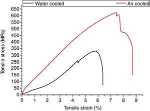 Engineering stress–strain curve.