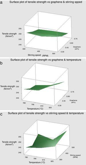 Surface plots of tensile strength vs (a) graphene, stirring speed, (b) graphene, temperature, (c) temperature, stirring speed.