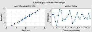 Residual plots for tensile strength of squeeze cast specimen.