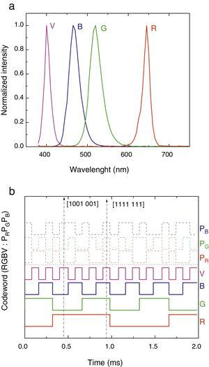 (a) Normalized spectra of the RGBV input channels. (b) Representation of the original encoded message [R G B V; PR PG PB].