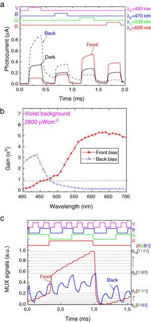 (a) Transient photocurrent without (dark) and under front (front) and back (back) 390 nm irradiation. (b) Spectral gain under violet optical bias (αV). (c) MUX signal under front and back 390 nm irradiation.