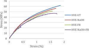 Typical tensile stress–strain response for all fabricated woven hemp composite samples.