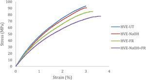Flexural stress–strain response of all woven hemp composites.