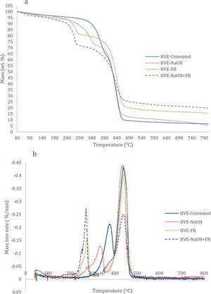 (a) TG and (b) DTG curves of untreated and treated composite samples.
