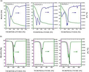Thermogravimetric and differential thermogravimetric (TG-DTG) profiles of (a) AlZnNi-c, AlZnNiZr-c, and ZnNiZr-c; (b) AlZnNi-p, AlZnNiZr-p, and ZnNiZr-p.