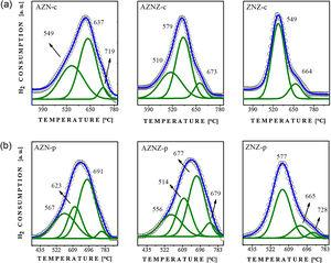 H2-TPR profiles of the oxides thermally obtained at 550 °C for 15 h. (a) AZN-c, AZNZ-c, and ZNZ-c; (b) AZN-p, AZNZ-p, and ZNZ-p.