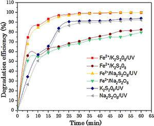 Comparison of degradation efficiency of RY17 between two salts Na2S2O8 and K2S2O8. [RY17] = 10 mg/L, [S2O82−] = 1 mM, [Fe2+] = 0.05 mM and pH = 3.