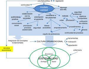 Mapa conceptual de las entrevistas a personas de la OSI Bilbao-Basurto.