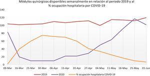 Incremento de la AQE durante la pandemia en comparación con el mismo periodo del año anterior. Se muestra también el porcentaje de ocupación hospitalaria por pacientes afectos de coronavirus.