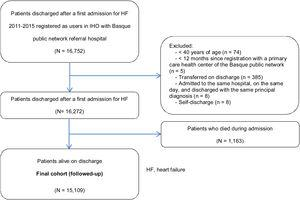 Patient flow through the study. Selection of the final follow-up cohort.