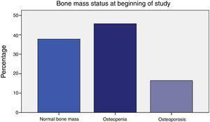 Bone mass status before IA treatment.