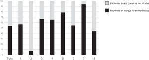 Modificación del tratamiento antidiabético ante aquellos pacientes con HbA1c≥7,5. Se incluye el valor medio y el de aquellos 8 cardiólogos (de los 10 participantes) que han incluido más de 10 pacientes en el registro (p=0,0001).