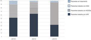 Modificación de la pauta de tratamiento anticoagulante y antiagregante en los sucesivos registros realizados a lo largo de la última década. Fuentes: Barón-Esquivias et al.4; Barón-Esquivias et al.5; el propio trabajo.