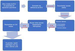 Recomendaciones prácticas para los médicos de atención primaria.