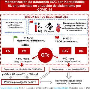 Si el paciente presenta alguna característica enmarcada dentro de las de «bandera roja», el electrocardiograma convencional será de elección. En caso contrario (bandera verde), el sistema de registro de ECG de inicio será KardiaMobile 6L. Tras medición del QTc se reevaluará la situación y la estrategia de tratamiento. KardiaMobile 6L nos permitirá, además, valorar trastornos del ritmo como bloqueos auriculoventriculares (BAV), bradicardia sinusal (BS), extrasístoles ventriculares (EV) o fibrilación auricular (FA) entre otras. Ca: calcio; hs: horas; K: potasio; Mg: magnesio; mseg: milisegundos; ΔQTc incremento del QTc.