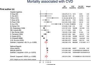 Forest plot showing the pooled odds ratio (OR) with 95% confidence intervals (95% CI) of mortality for patients with vs without cardiovascular disease (CVD).