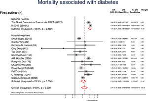 Forest plot showing the pooled odds ratio (OR) with 95% confidence intervals of mortality for patients with vs without diabetes (DM).