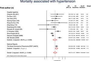Forest plot showing the pooled odds ratio (OR) with 95% confidence intervals of mortality for patients with vs without hypertension (HT).